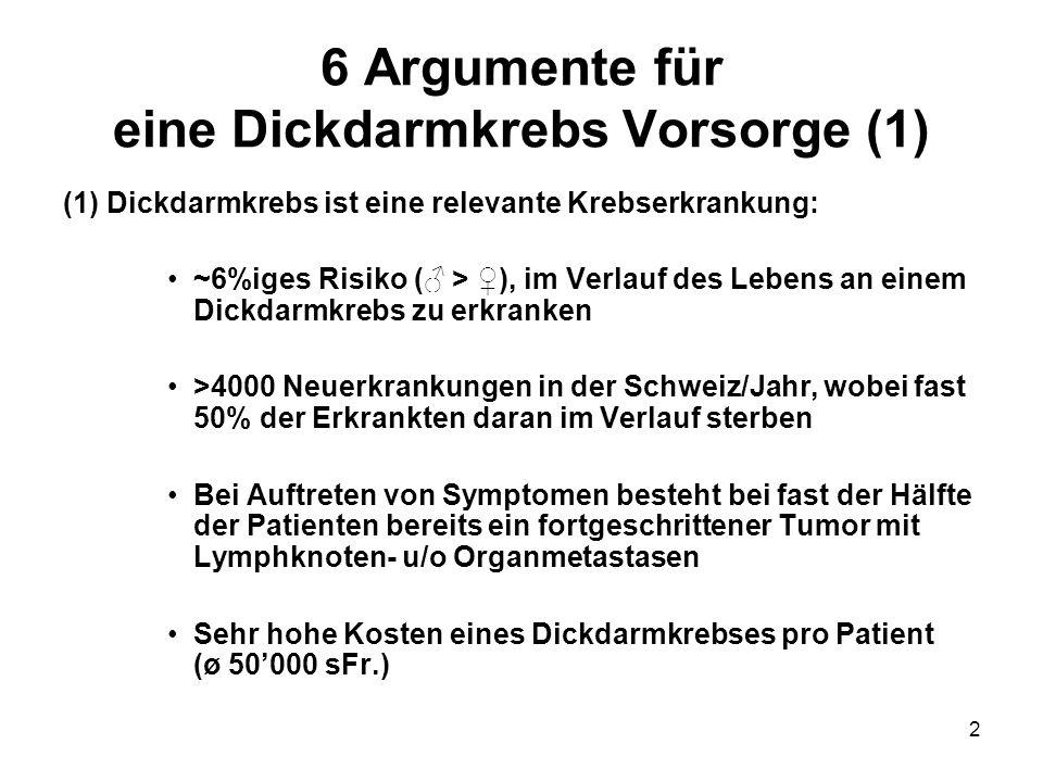 2 6 Argumente für eine Dickdarmkrebs Vorsorge (1) (1) Dickdarmkrebs ist eine relevante Krebserkrankung: ~6%iges Risiko ( > ), im Verlauf des Lebens an