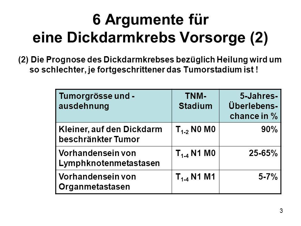 3 6 Argumente für eine Dickdarmkrebs Vorsorge (2) (2) Die Prognose des Dickdarmkrebses bezüglich Heilung wird um so schlechter, je fortgeschrittener d