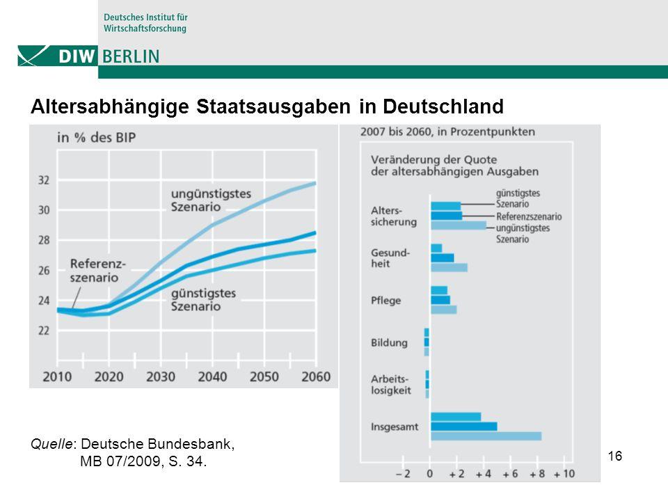 16 Altersabhängige Staatsausgaben in Deutschland Quelle: Deutsche Bundesbank, MB 07/2009, S. 34.