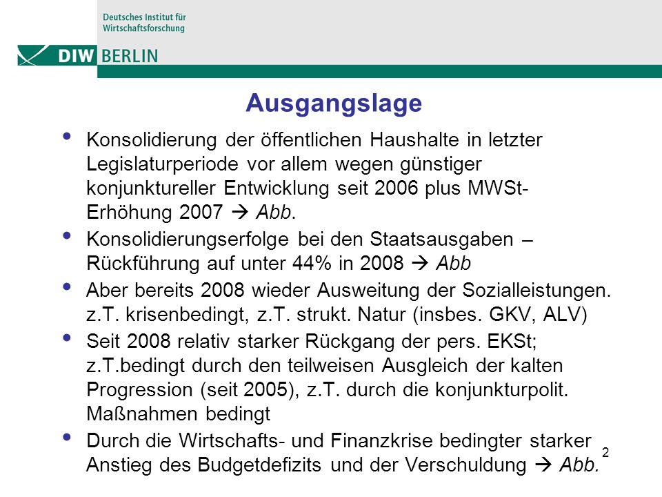 2 Ausgangslage Konsolidierung der öffentlichen Haushalte in letzter Legislaturperiode vor allem wegen günstiger konjunktureller Entwicklung seit 2006 plus MWSt- Erhöhung 2007 Abb.