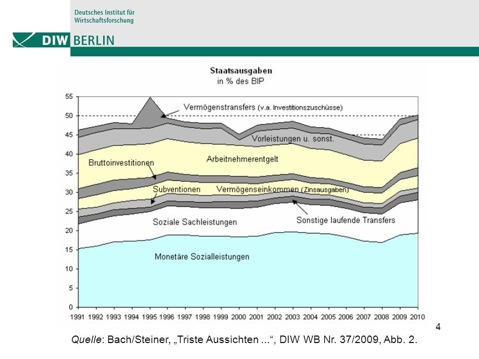 4 Quelle: Bach/Steiner, Triste Aussichten..., DIW WB Nr. 37/2009, Abb. 2.