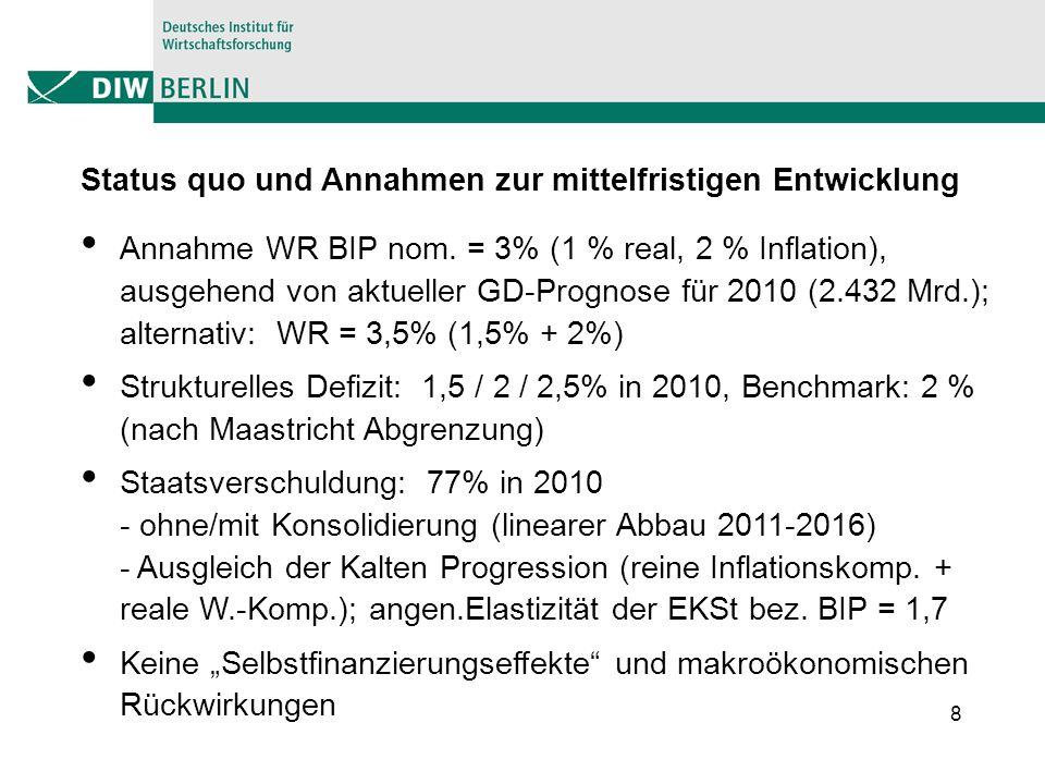 8 Status quo und Annahmen zur mittelfristigen Entwicklung Annahme WR BIP nom. = 3% (1 % real, 2 % Inflation), ausgehend von aktueller GD-Prognose für