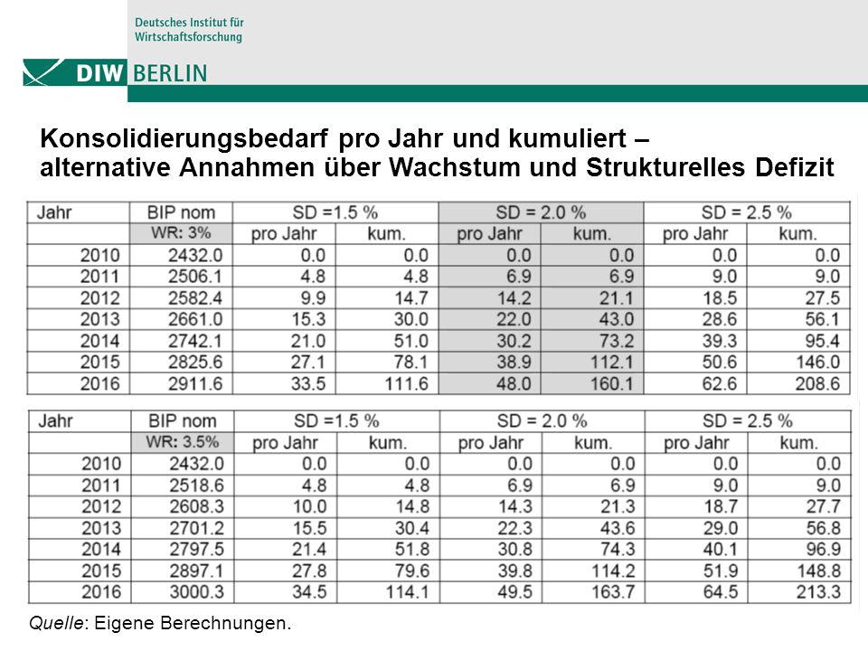 9 Quelle: Eigene Berechnungen. Konsolidierungsbedarf pro Jahr und kumuliert – alternative Annahmen über Wachstum und Strukturelles Defizit