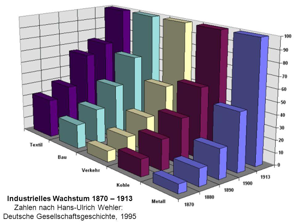 Industrielles Wachstum 1870 – 1913 Zahlen nach Hans-Ulrich Wehler: Deutsche Gesellschaftsgeschichte, 1995
