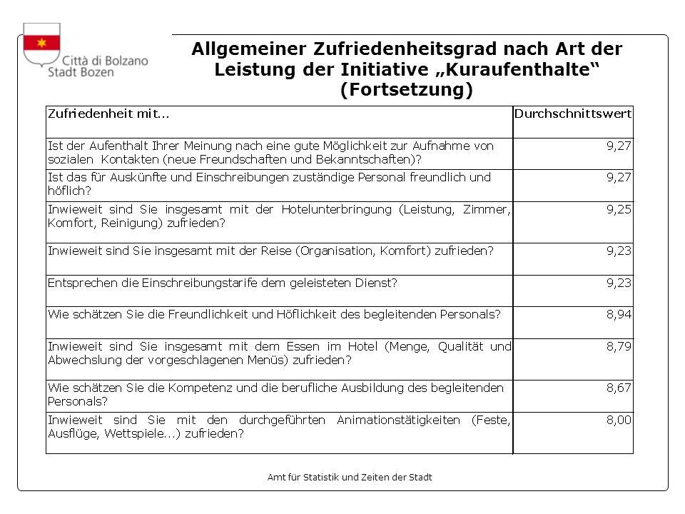 Amt für Statistik und Zeiten der Stadt Allgemeiner Zufriedenheitsgrad nach Art der Leistung der Initiative Kuraufenthalte (Fortsetzung)
