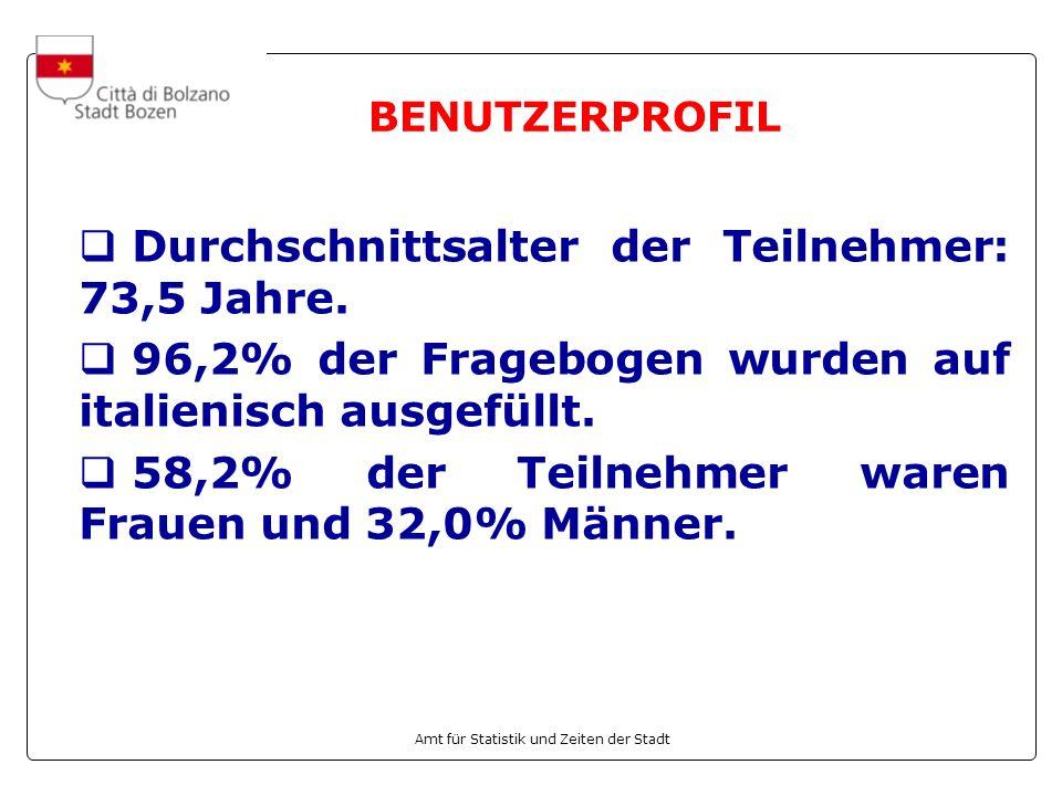 Amt für Statistik und Zeiten der Stadt BENUTZERPROFIL Durchschnittsalter der Teilnehmer: 73,5 Jahre. 96,2% der Fragebogen wurden auf italienisch ausge