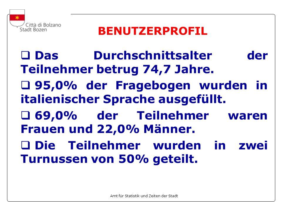 Amt für Statistik und Zeiten der Stadt BENUTZERPROFIL Das Durchschnittsalter der Teilnehmer betrug 74,7 Jahre. 95,0% der Fragebogen wurden in italieni