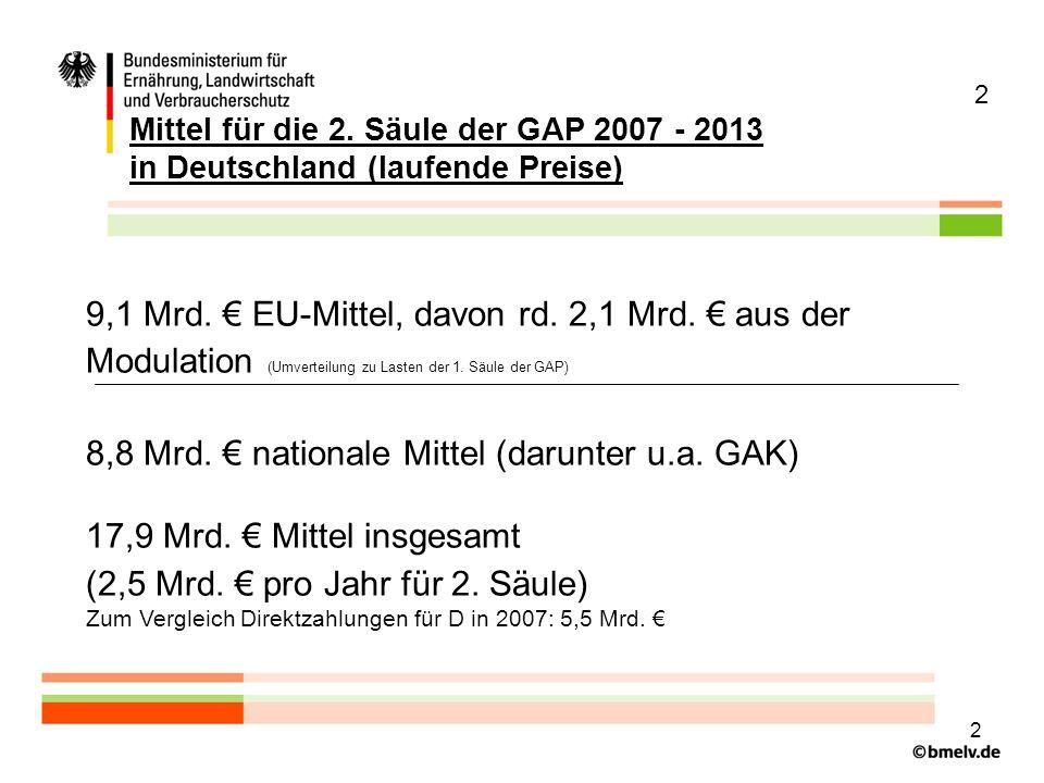 3 Verschiebung der Gewichte von 1.und 2. Säule der GAP Damit setzt sich der Trend fort: -Die 2.
