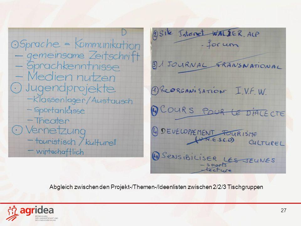27 Abgleich zwischen den Projekt-/Themen-/Ideenlisten zwischen 2/2/3 Tischgruppen