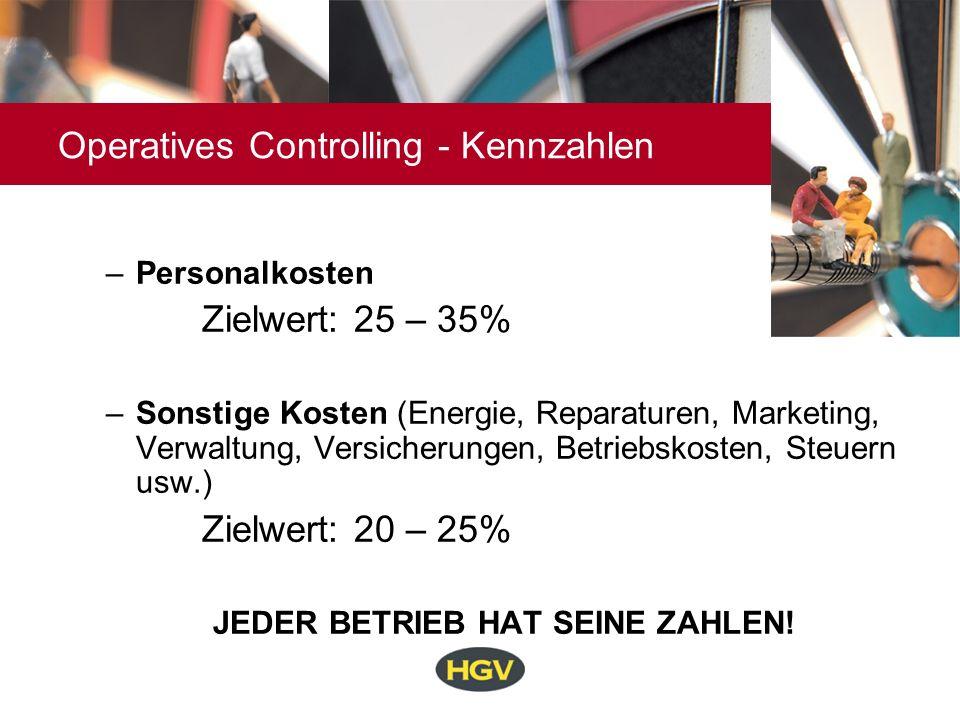 Operatives Controlling - Kennzahlen –Personalkosten Zielwert: 25 – 35% –Sonstige Kosten (Energie, Reparaturen, Marketing, Verwaltung, Versicherungen,