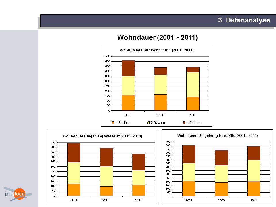 10 3. Datenanalyse Wohndauer (2001 - 2011)