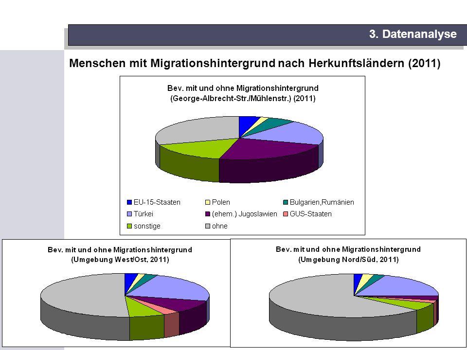 13 3. Datenanalyse Menschen mit Migrationshintergrund nach Herkunftsländern (2011)