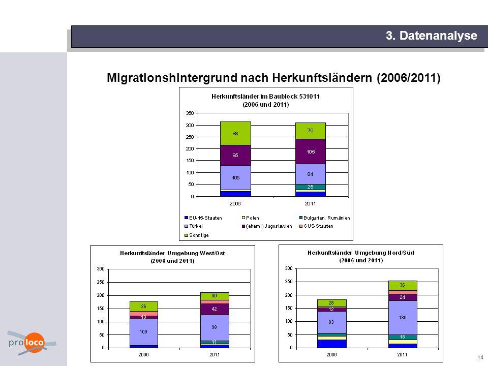 14 3. Datenanalyse Migrationshintergrund nach Herkunftsländern (2006/2011)