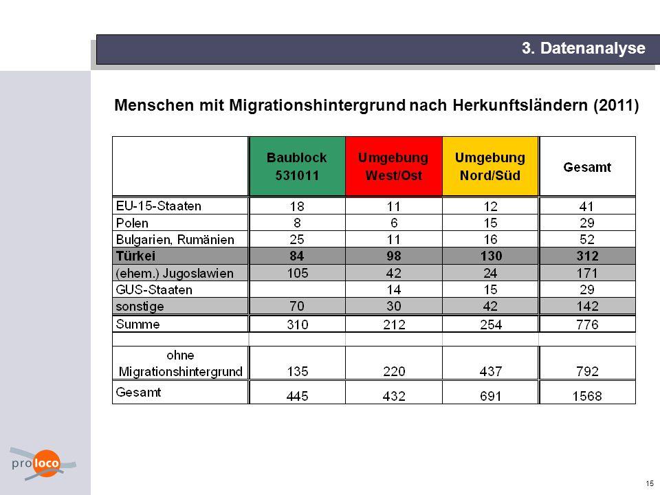 15 3. Datenanalyse Menschen mit Migrationshintergrund nach Herkunftsländern (2011)