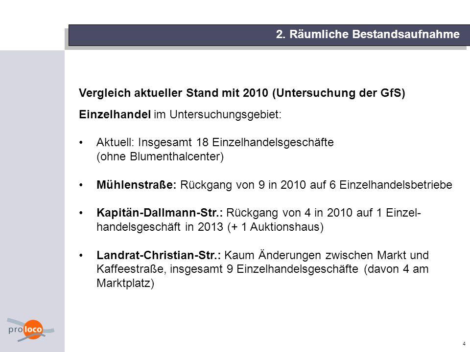 4 Vergleich aktueller Stand mit 2010 (Untersuchung der GfS) Einzelhandel im Untersuchungsgebiet: Aktuell: Insgesamt 18 Einzelhandelsgeschäfte (ohne Bl
