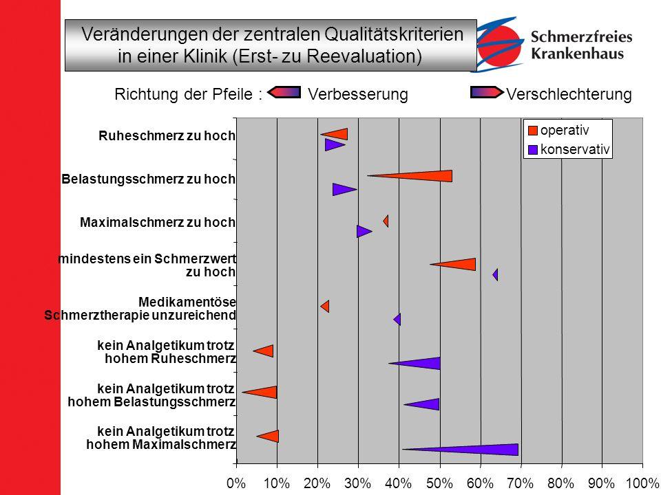0%10%20%30%40%50%60%70%80%90%100% operativ konservativ Richtung der Pfeile : Verbesserung Verschlechterung Veränderungen der zentralen Qualitätskriter