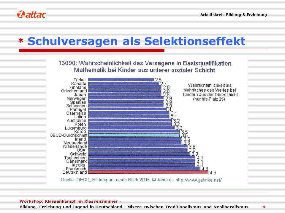 Arbeitskreis Bildung & Erziehung Workshop: Klassenkampf im Klassenzimmer - Bildung, Erziehung und Jugend in Deutschland - Misere zwischen Traditionalismus und Neoliberalismus 4 * Schulversagen als Selektionseffekt