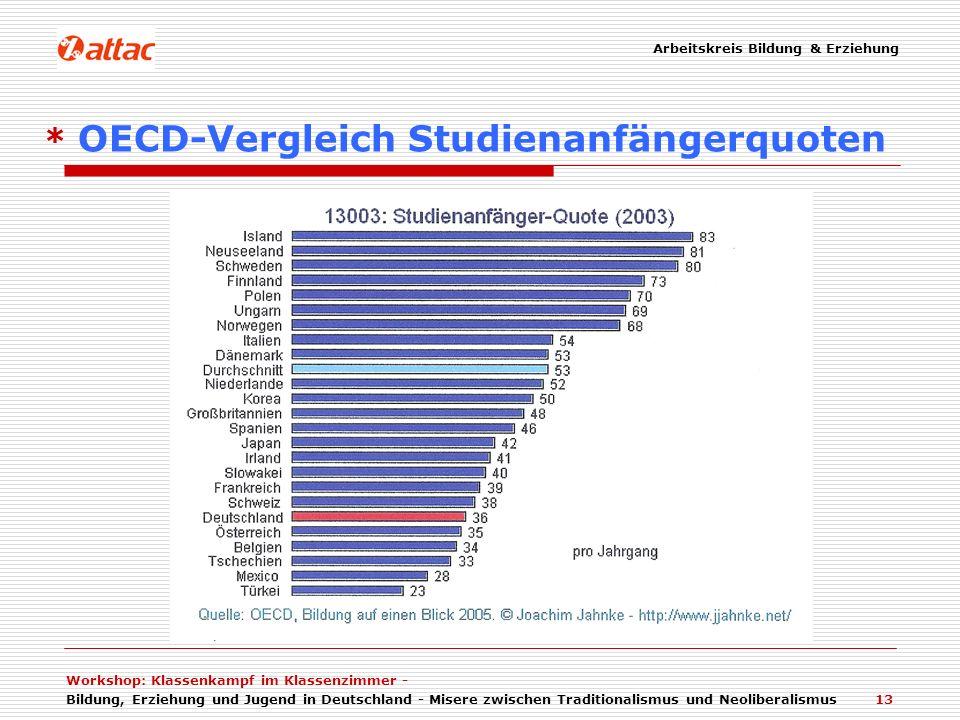 Arbeitskreis Bildung & Erziehung Workshop: Klassenkampf im Klassenzimmer - Bildung, Erziehung und Jugend in Deutschland - Misere zwischen Traditionalismus und Neoliberalismus 13 * OECD-Vergleich Studienanfängerquoten