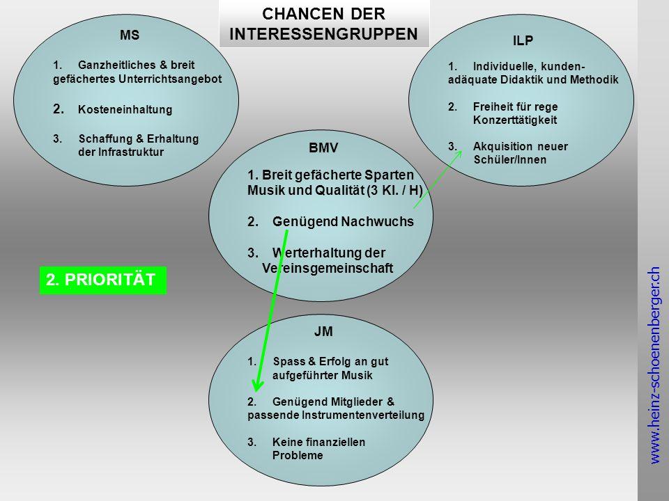 www.heinz-schoenenberger.ch MS 1.Ganzheitliches & breit gefächertes Unterrichtsangebot 2.
