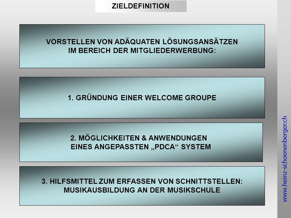 www.heinz-schoenenberger.ch INHALTE ÜBERPRÜFEN DER MÖGLICHKEITEN VON DENKMUSTER PDCA- SYSTEM ALS LÖSUNGSANSATZ MUSIK AUSBILDUNG VON JUGENDLICHEN UND IHRE SCHNITTSTELLEN VERGLEICH DER CHANCEN & GEFAHREN IM BEZUG AUF DIE QUALITÄTSMERKMALE DER INTERESSENGRUPPEN SCHAFFUNG EINER WELCOME GROUPE