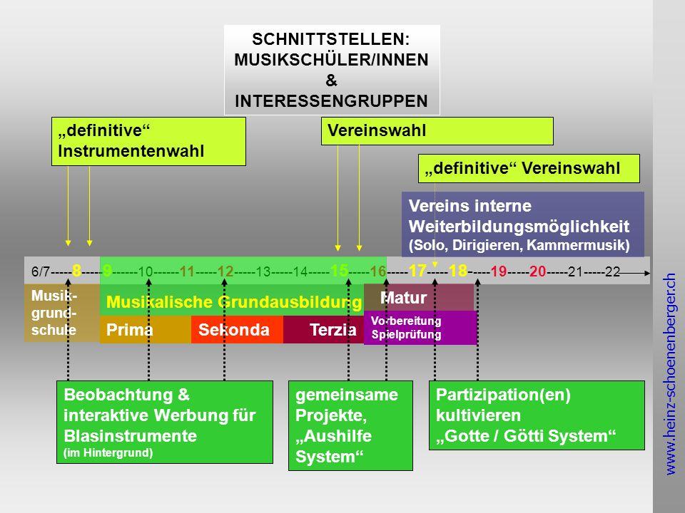www.heinz-schoenenberger.ch SCHNITTSTELLEN: MUSIKSCHÜLER/INNEN & INTERESSENGRUPPEN 6/7----- 8 ----- 9 ------10------ 11 ----- 12 -----13-----14----- 15 ----- 16 ----- 17 ----- 18- ---- 19 ----- 20 -----21-----22 Musikalische Grundausbildung Musik- grund- schule PrimaSekonda Terzia Matur Vorbereitung Spielprüfung Vereins interne Weiterbildungsmöglichkeit (Solo, Dirigieren, Kammermusik) definitive Instrumentenwahl Vereinswahl definitive Vereinswahl Beobachtung & interaktive Werbung für Blasinstrumente (im Hintergrund) gemeinsame Projekte, Aushilfe System Partizipation(en) kultivieren Gotte / Götti System