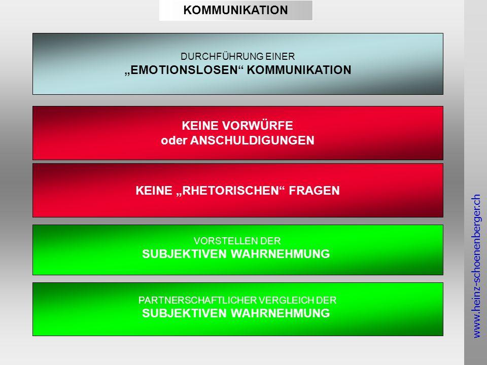 www.heinz-schoenenberger.ch KOMMUNIKATION DURCHFÜHRUNG EINER EMOTIONSLOSEN KOMMUNIKATION KEINE VORWÜRFE oder ANSCHULDIGUNGEN VORSTELLEN DER SUBJEKTIVEN WAHRNEHMUNG KEINE RHETORISCHEN FRAGEN PARTNERSCHAFTLICHER VERGLEICH DER SUBJEKTIVEN WAHRNEHMUNG