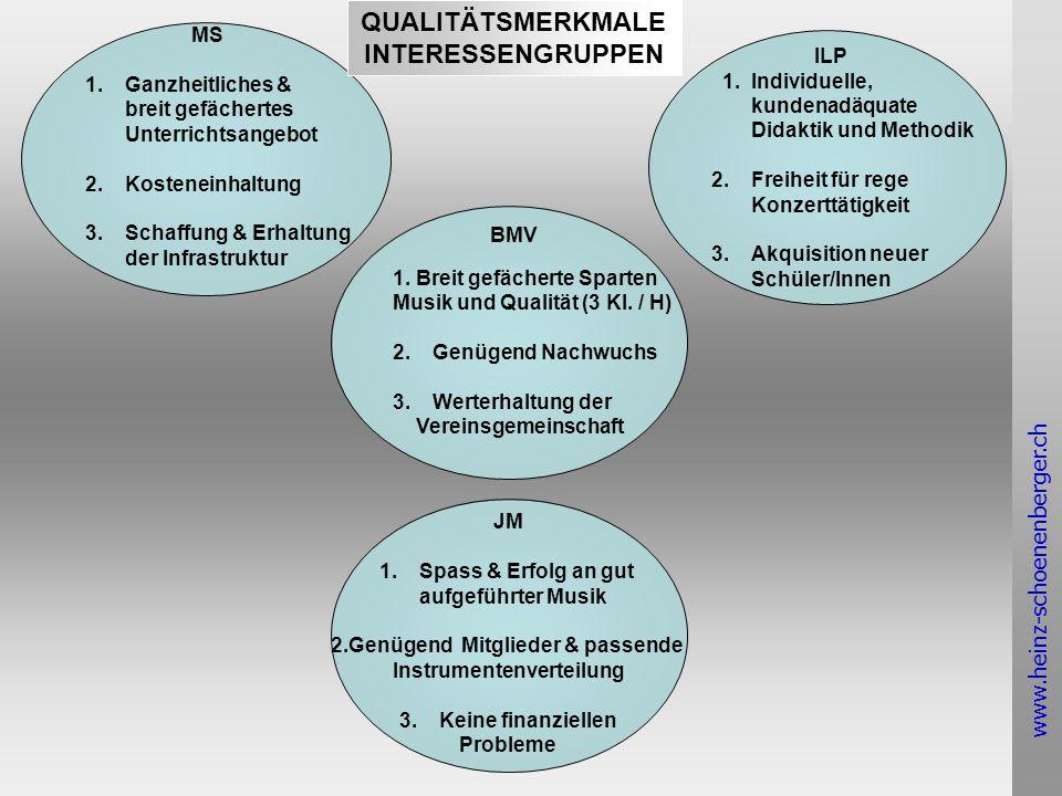 www.heinz-schoenenberger.ch SCHNITTSTELLEN: MUSIKSCHÜLER/INNEN & INTERESSENGRUPPEN 6/7----- 8 ----- 9 ------10------ 11 ----- 12 -----13-----14----- 15 ----- 16 ----- 17 ----- 18- ---- 19 ----- 20 -----21-----22 definitive Instrumentenwahl Vereinswahl definitive Vereinswahl Übertritt Oberstufe Übertritt berufliche Ausbildung MilitärÜbertritt Berufsleben Beobachtung & interaktive Werbung für Blas- instrumente (im Hintergrund) gemeinsame Projekte, Aushilfe System Partizipation kultivieren Gotte / Götti System