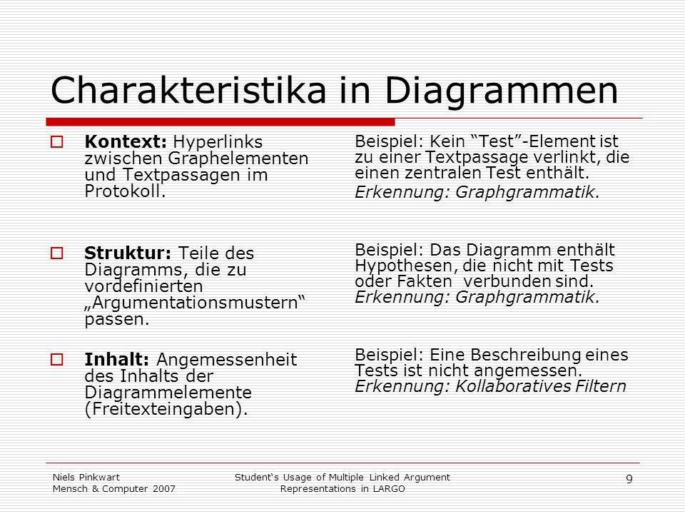 9 Niels Pinkwart Mensch & Computer 2007 Students Usage of Multiple Linked Argument Representations in LARGO Charakteristika in Diagrammen Kontext: Hyp