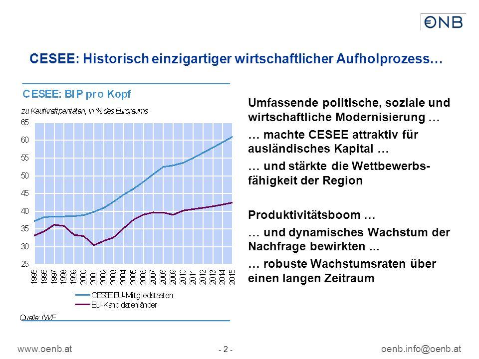 www.oenb.atoenb.info@oenb.at - 2 - CESEE: Historisch einzigartiger wirtschaftlicher Aufholprozess… Umfassende politische, soziale und wirtschaftliche