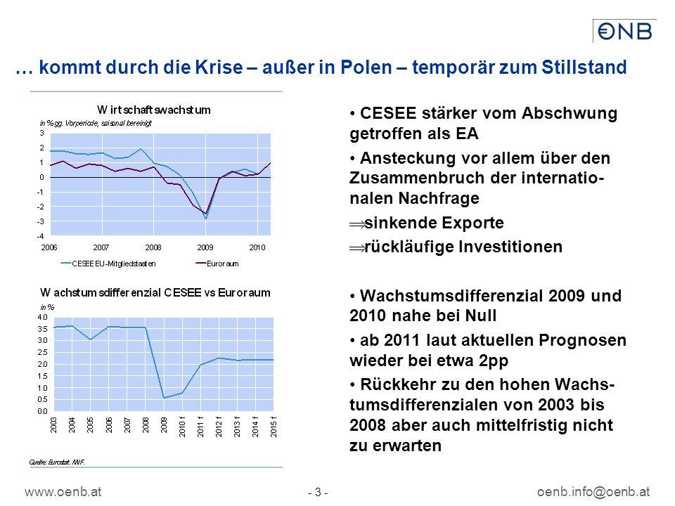 www.oenb.atoenb.info@oenb.at - 3 - … kommt durch die Krise – außer in Polen – temporär zum Stillstand CESEE stärker vom Abschwung getroffen als EA Ansteckung vor allem über den Zusammenbruch der internatio- nalen Nachfrage sinkende Exporte rückläufige Investitionen Wachstumsdifferenzial 2009 und 2010 nahe bei Null ab 2011 laut aktuellen Prognosen wieder bei etwa 2pp Rückkehr zu den hohen Wachs- tumsdifferenzialen von 2003 bis 2008 aber auch mittelfristig nicht zu erwarten