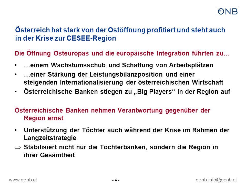 www.oenb.atoenb.info@oenb.at - 4 - Österreich hat stark von der Ostöffnung profitiert und steht auch in der Krise zur CESEE-Region Die Öffnung Osteuropas und die europäische Integration führten zu… …einem Wachstumsschub und Schaffung von Arbeitsplätzen …einer Stärkung der Leistungsbilanzposition und einer steigenden Internationalisierung der österreichischen Wirtschaft Österreichische Banken stiegen zu Big Players in der Region auf Österreichische Banken nehmen Verantwortung gegenüber der Region ernst Unterstützung der Töchter auch während der Krise im Rahmen der Langzeitstrategie Stabilisiert nicht nur die Tochterbanken, sondern die Region in ihrer Gesamtheit