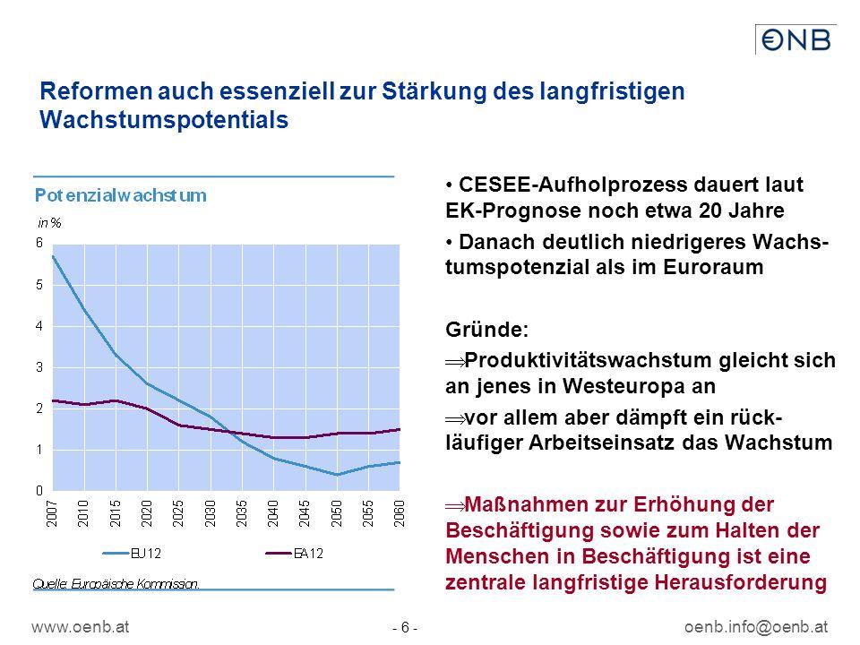 www.oenb.atoenb.info@oenb.at - 6 - Reformen auch essenziell zur Stärkung des langfristigen Wachstumspotentials CESEE-Aufholprozess dauert laut EK-Prognose noch etwa 20 Jahre Danach deutlich niedrigeres Wachs- tumspotenzial als im Euroraum Gründe: Produktivitätswachstum gleicht sich an jenes in Westeuropa an vor allem aber dämpft ein rück- läufiger Arbeitseinsatz das Wachstum Maßnahmen zur Erhöhung der Beschäftigung sowie zum Halten der Menschen in Beschäftigung ist eine zentrale langfristige Herausforderung