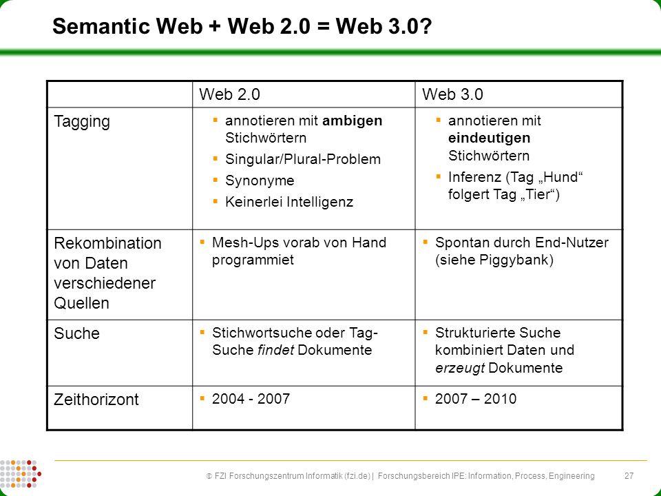 27 FZI Forschungszentrum Informatik (fzi.de) | Forschungsbereich IPE: Information, Process, Engineering Semantic Web + Web 2.0 = Web 3.0? Web 2.0Web 3