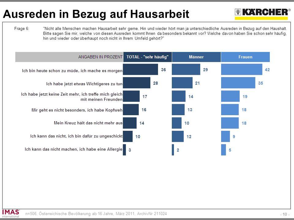 - 10 - n=506, Österreichische Bevölkerung ab 16 Jahre, März 2011, ArchivNr 211024 Ausreden in Bezug auf Hausarbeit Frage 6: Nicht alle Menschen machen Hausarbeit sehr gerne.