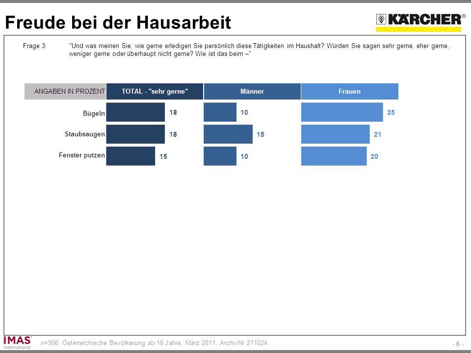 - 6 - n=506, Österreichische Bevölkerung ab 16 Jahre, März 2011, ArchivNr 211024 Freude bei der Hausarbeit Frage 3: Und was meinen Sie, wie gerne erledigen Sie persönlich diese Tätigkeiten im Haushalt.
