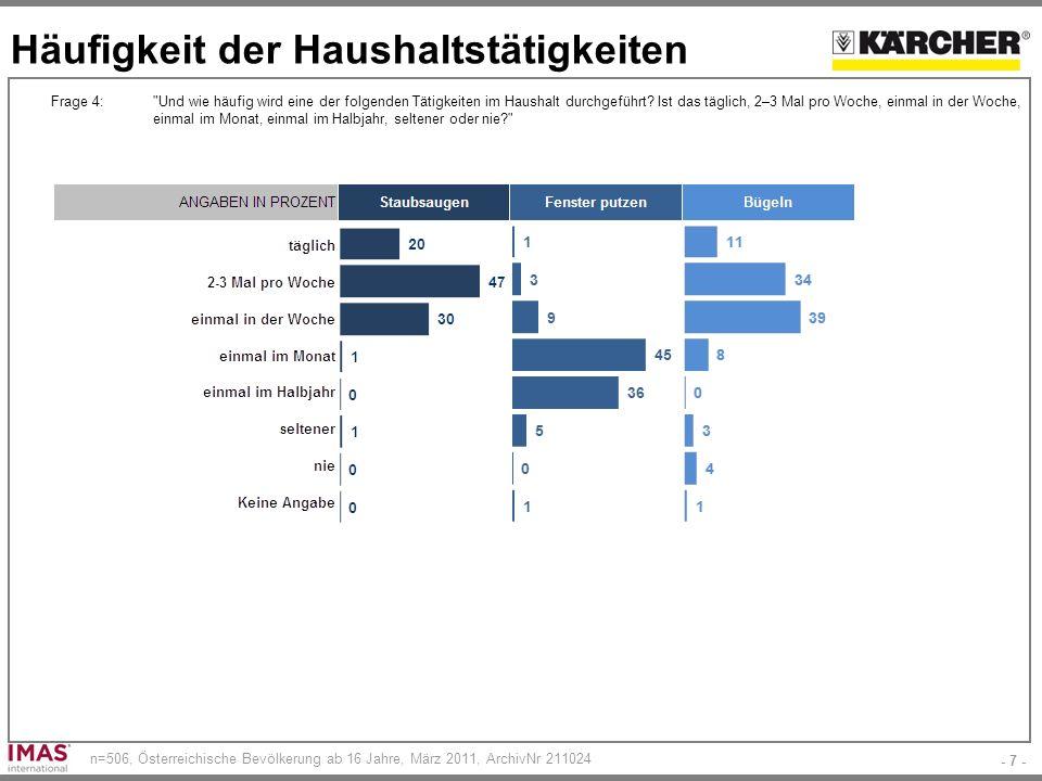 - 7 - n=506, Österreichische Bevölkerung ab 16 Jahre, März 2011, ArchivNr 211024 Häufigkeit der Haushaltstätigkeiten Frage 4: Und wie häufig wird eine der folgenden Tätigkeiten im Haushalt durchgeführt.