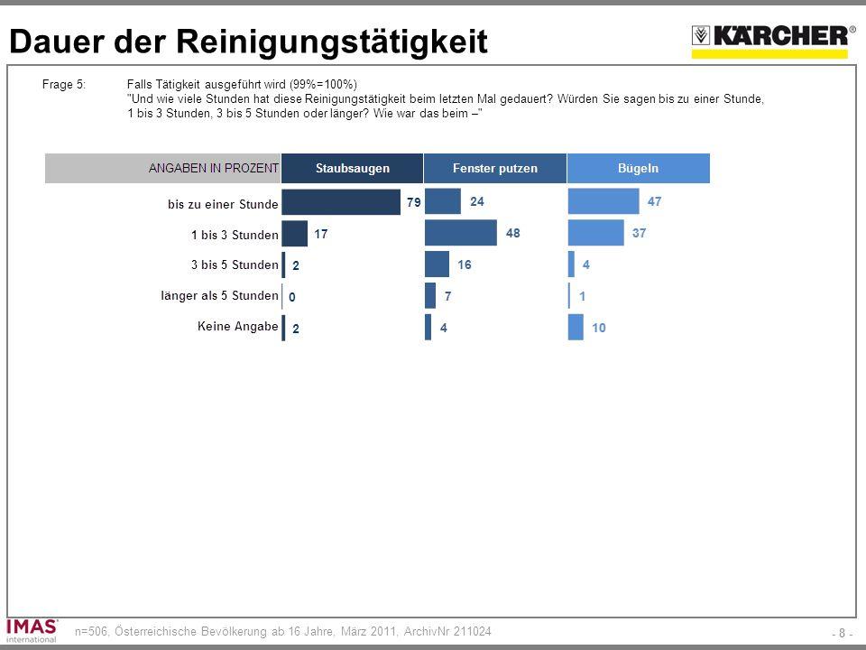 - 8 - n=506, Österreichische Bevölkerung ab 16 Jahre, März 2011, ArchivNr 211024 Dauer der Reinigungstätigkeit Frage 5:Falls Tätigkeit ausgeführt wird (99%=100%) Und wie viele Stunden hat diese Reinigungstätigkeit beim letzten Mal gedauert.