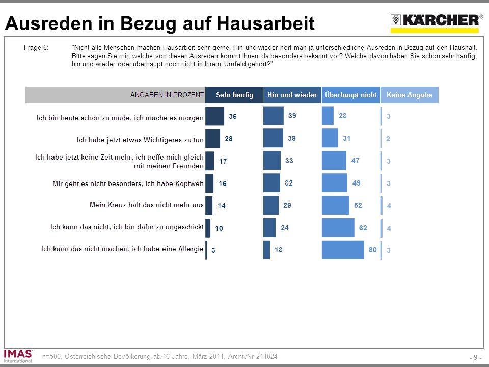 - 9 - n=506, Österreichische Bevölkerung ab 16 Jahre, März 2011, ArchivNr 211024 Ausreden in Bezug auf Hausarbeit Frage 6: Nicht alle Menschen machen Hausarbeit sehr gerne.
