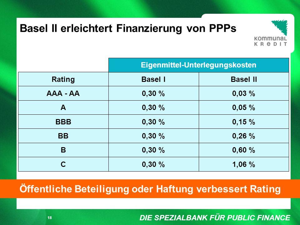 DIE SPEZIALBANK FÜR PUBLIC FINANCE Füllung weiß/ keine Füllung 18 RatingBasel IBasel II AAA - AA0,30 %0,03 % A0,30 %0,05 % BBB0,30 %0,15 % BB0,30 %0,26 % B0,30 %0,60 % C0,30 %1,06 % Eigenmittel-Unterlegungskosten Öffentliche Beteiligung oder Haftung verbessert Rating Basel II erleichtert Finanzierung von PPPs