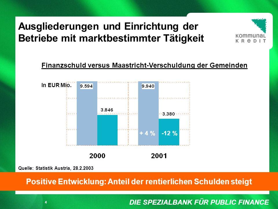 DIE SPEZIALBANK FÜR PUBLIC FINANCE Füllung weiß/ keine Füllung 4 Ausgliederungen und Einrichtung der Betriebe mit marktbestimmter Tätigkeit Positive Entwicklung: Anteil der rentierlichen Schulden steigt -12 % Finanzschuld versus Maastricht-Verschuldung der Gemeinden Quelle: Statistik Austria, 28.2.2003 - 4% + 4 % In EUR Mio.