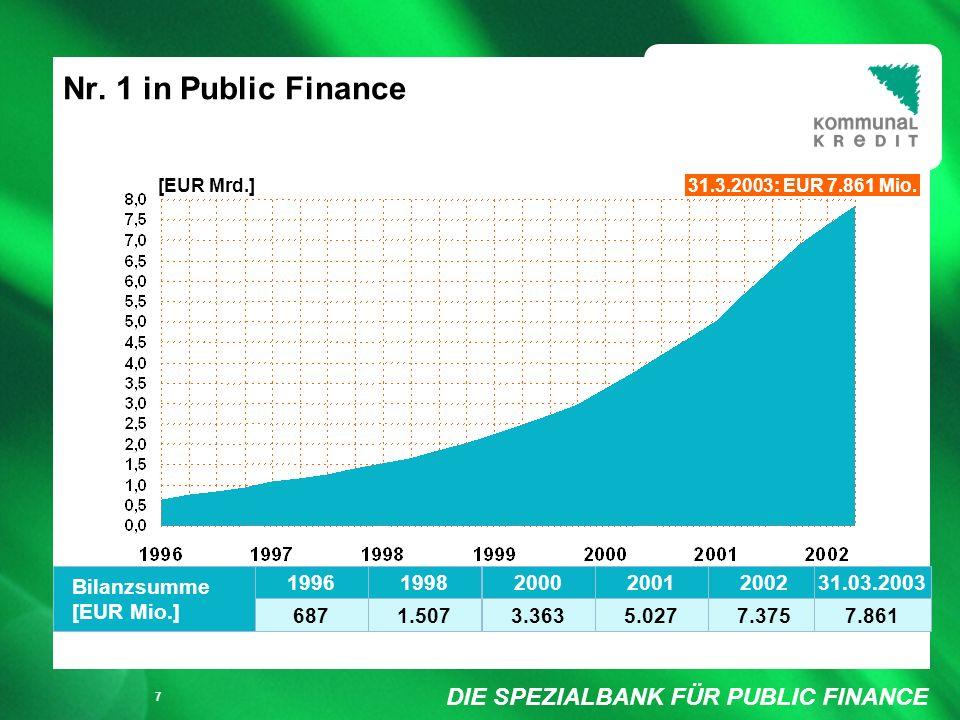DIE SPEZIALBANK FÜR PUBLIC FINANCE Füllung weiß/ keine Füllung 8 KA im Vergleich mit der Ertragslage österreichischer Banken (per 31.12.2002) Kommunalkredit IAS-Ergebnis Jahresüberschuss v.
