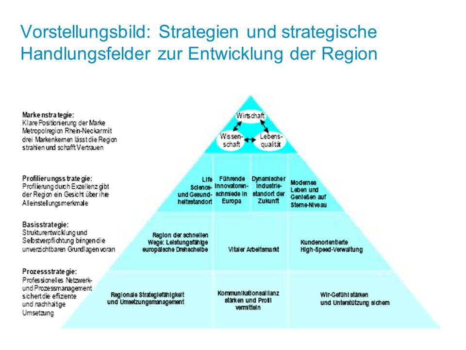 Vorstellungsbild: Strategien und strategische Handlungsfelder zur Entwicklung der Region