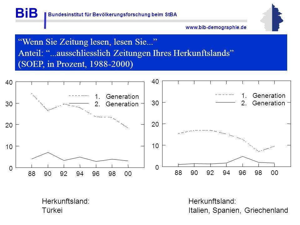 BiB Bundesinstitut für Bevölkerungsforschung beim StBA www.bib-demographie.de 88909294969800 0 10 20 30 40 2. Generation 1. Generation 88909294969800