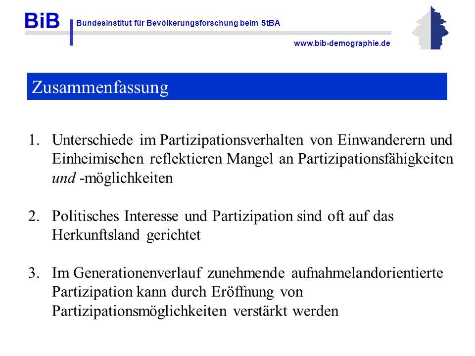 BiB Bundesinstitut für Bevölkerungsforschung beim StBA www.bib-demographie.de Zusammenfassung 1.Unterschiede im Partizipationsverhalten von Einwandere