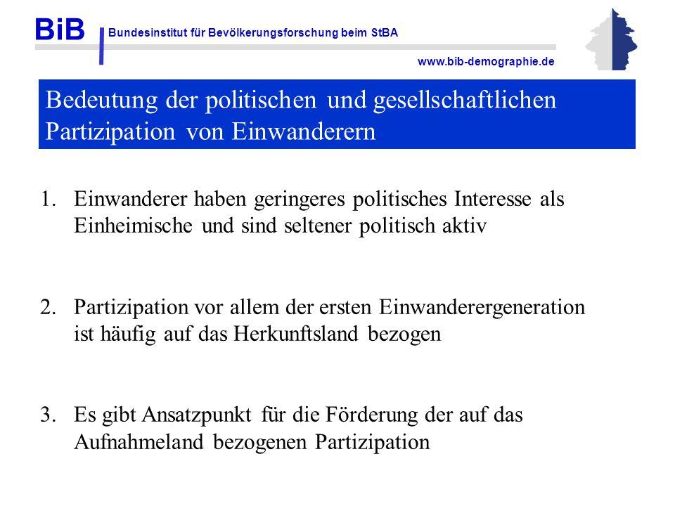 BiB Bundesinstitut für Bevölkerungsforschung beim StBA www.bib-demographie.de Bedeutung der politischen und gesellschaftlichen Partizipation von Einwa