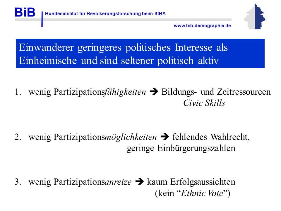 BiB Bundesinstitut für Bevölkerungsforschung beim StBA www.bib-demographie.de Einwanderer geringeres politisches Interesse als Einheimische und sind s