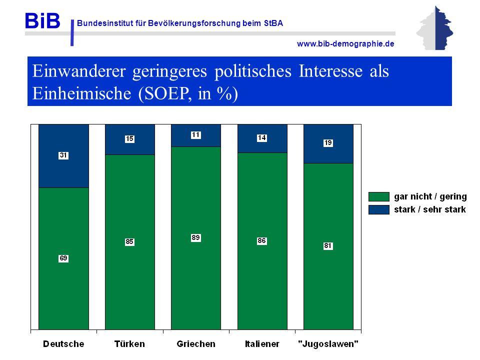 BiB Bundesinstitut für Bevölkerungsforschung beim StBA www.bib-demographie.de Einwanderer geringeres politisches Interesse als Einheimische (SOEP, in