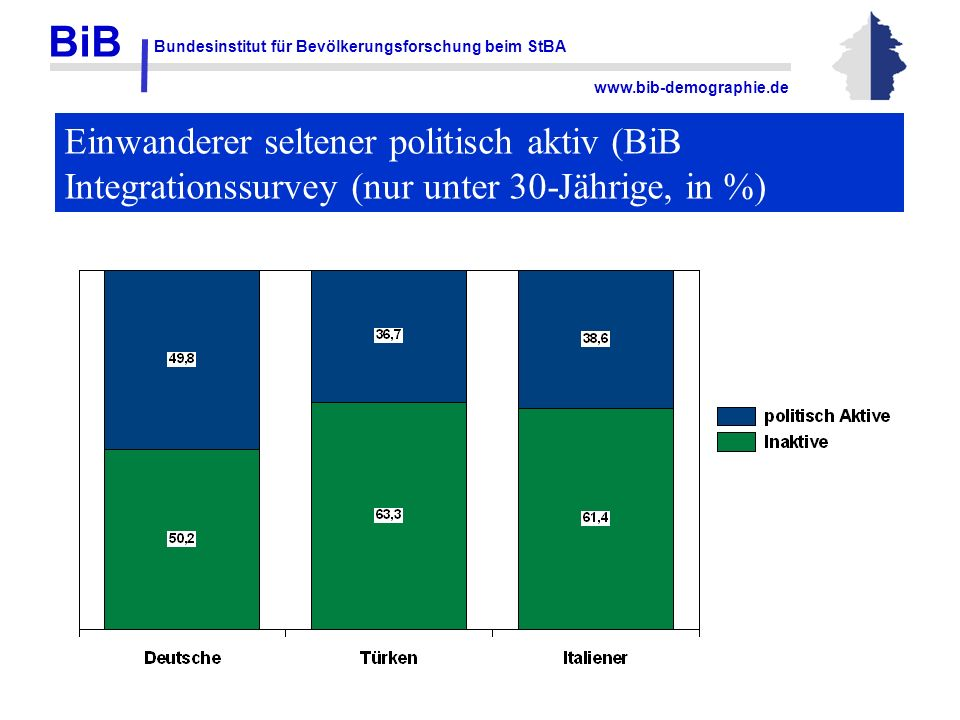 BiB Bundesinstitut für Bevölkerungsforschung beim StBA www.bib-demographie.de Einwanderer seltener politisch aktiv (BiB Integrationssurvey (nur unter
