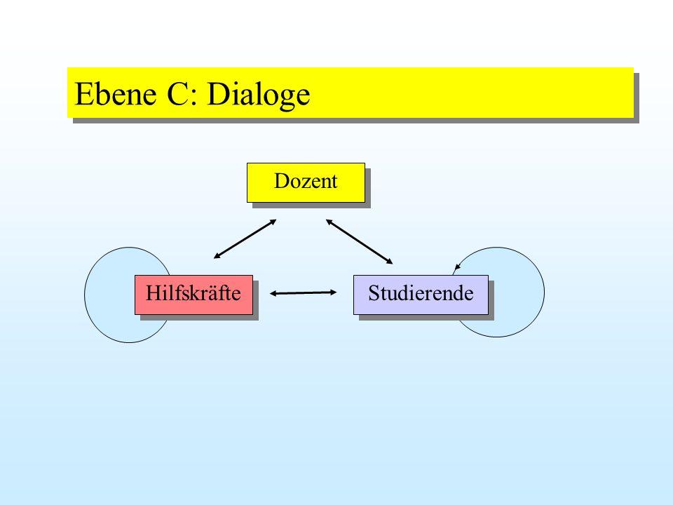 a) Gesamtgruppe b) Kleingruppen (Projektgruppe) Ebene B: Diskussionen
