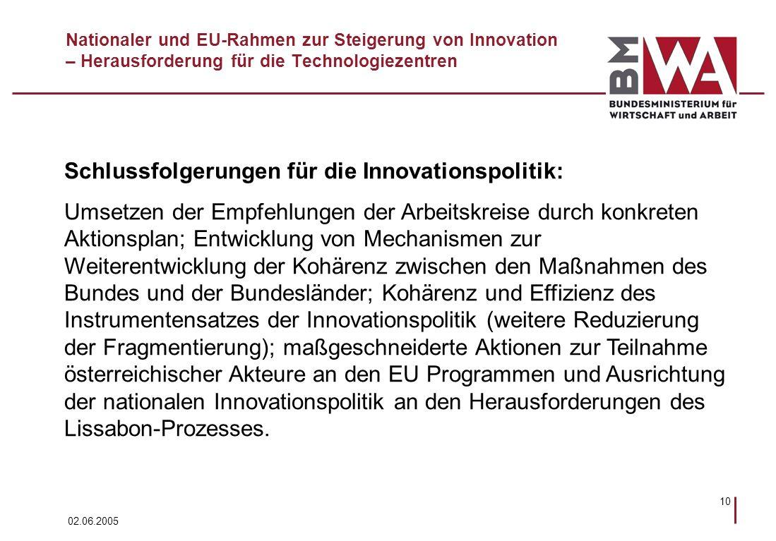 02.06.2005 10 Nationaler und EU-Rahmen zur Steigerung von Innovation – Herausforderung für die Technologiezentren Schlussfolgerungen für die Innovationspolitik: Umsetzen der Empfehlungen der Arbeitskreise durch konkreten Aktionsplan; Entwicklung von Mechanismen zur Weiterentwicklung der Kohärenz zwischen den Maßnahmen des Bundes und der Bundesländer; Kohärenz und Effizienz des Instrumentensatzes der Innovationspolitik (weitere Reduzierung der Fragmentierung); maßgeschneiderte Aktionen zur Teilnahme österreichischer Akteure an den EU Programmen und Ausrichtung der nationalen Innovationspolitik an den Herausforderungen des Lissabon-Prozesses.